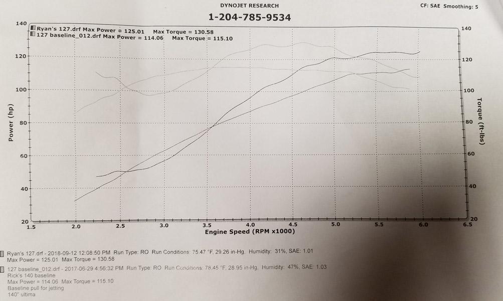 00-1306 power gains