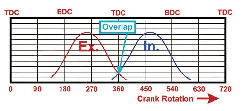 Camshaft math to design competitive performance engines.